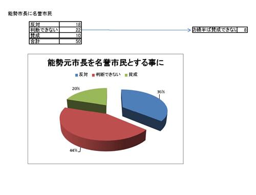 能勢元市長名誉市民グラフ3-1.jpg